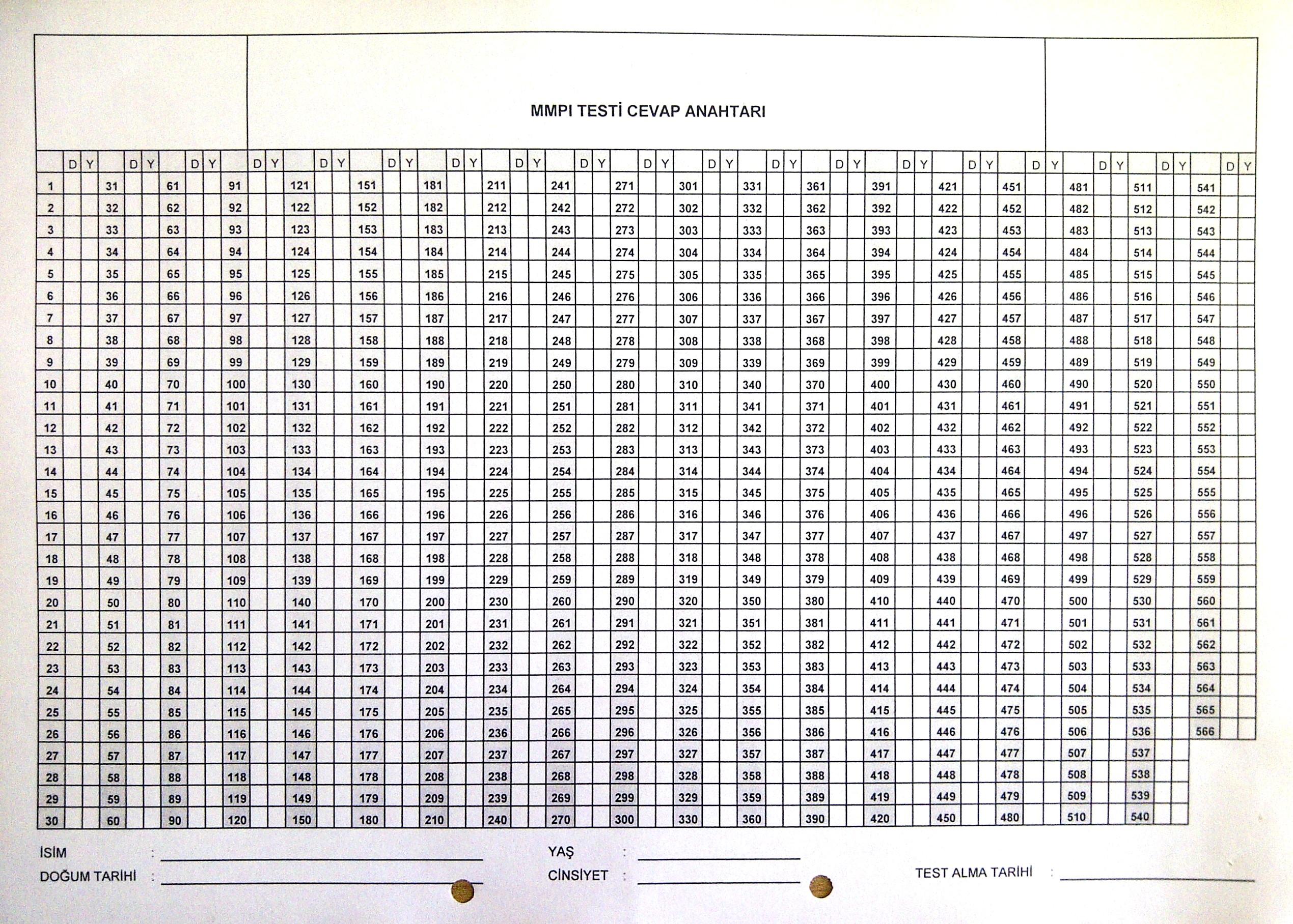 Mmpi 2 Scoring Sheet.MMPI 2: Take The MMPI Personality Test Free ...